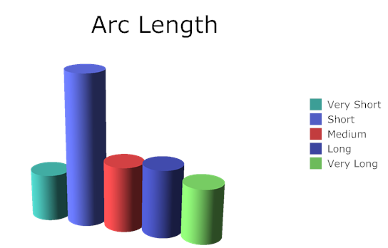Story arc length