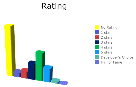Story arc rating