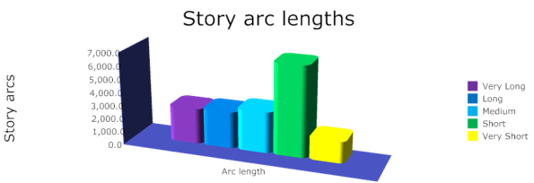 Story arc lengths