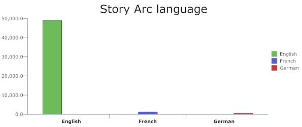 Story arc language