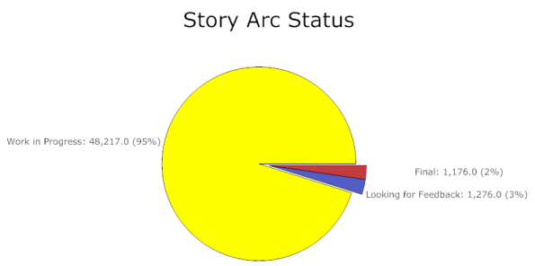 Current status for story arcs
