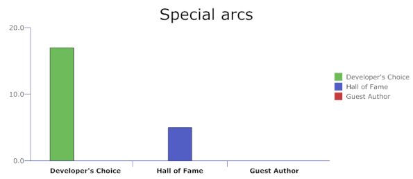 Special arc categories